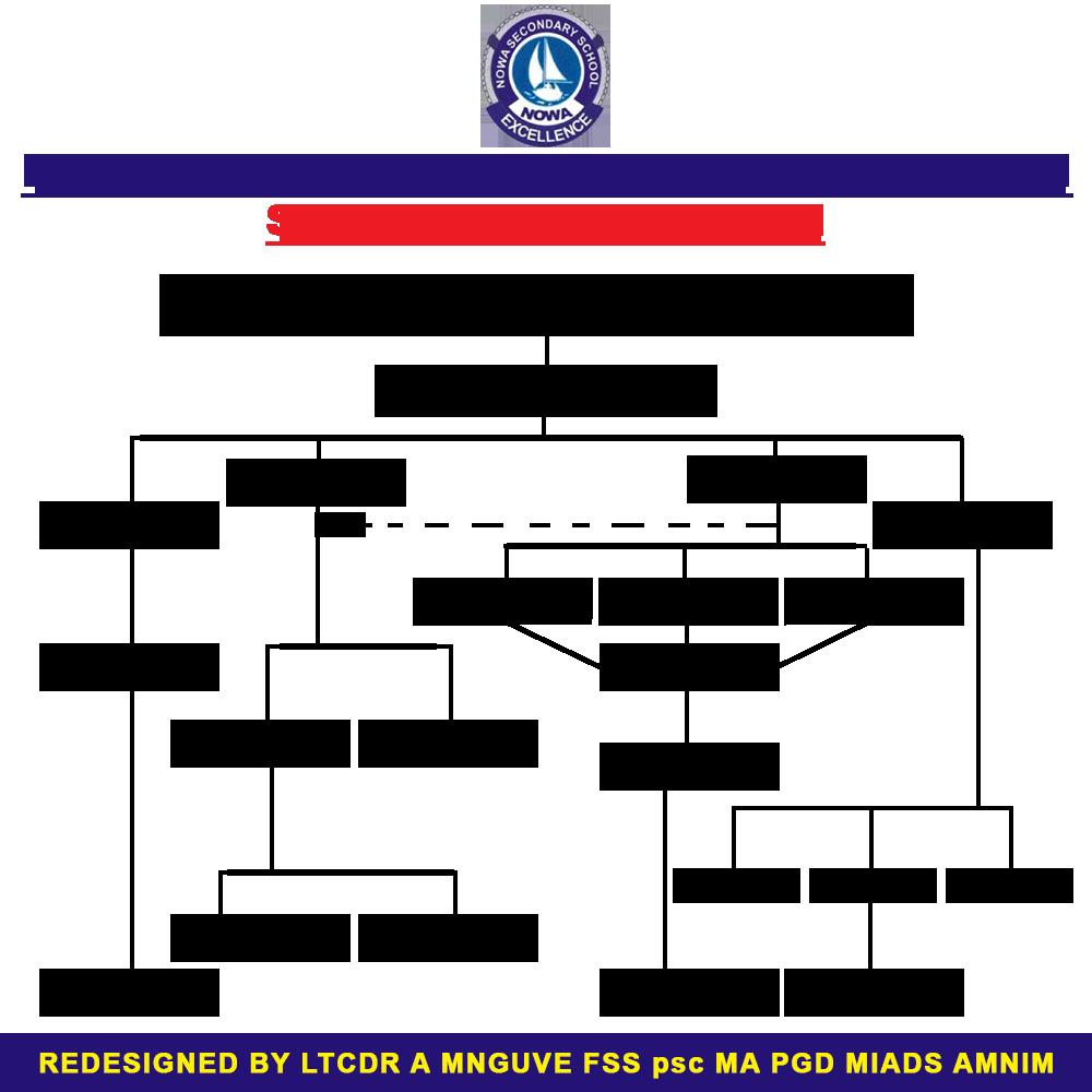 Organogram for the Department for Education